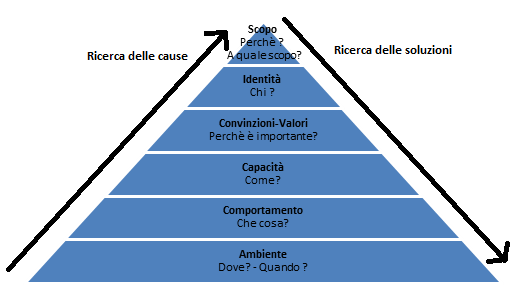 piramide_di_dilts